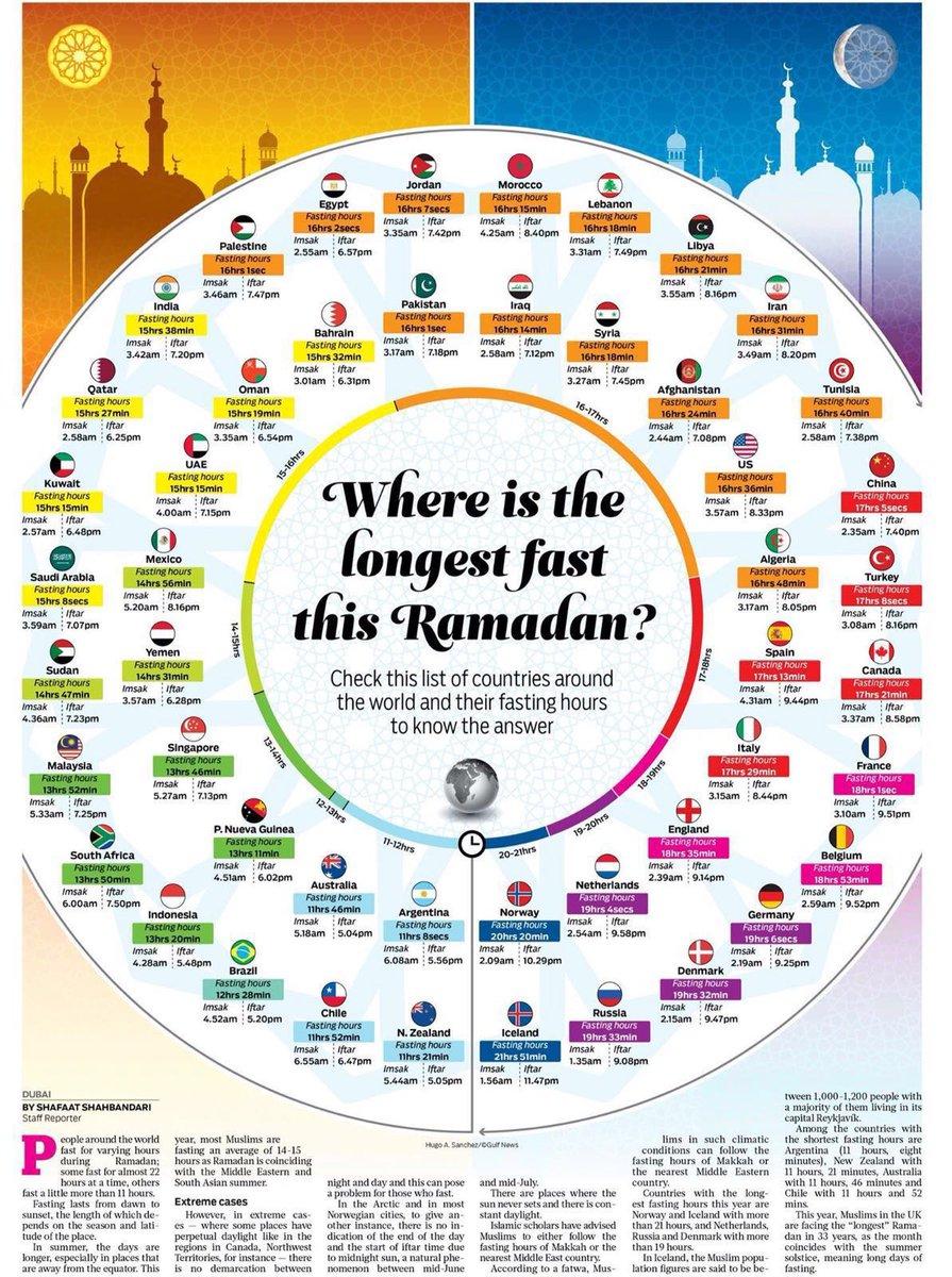 Period of fasting around the world this Ramadan.